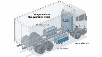 Υδρογόνο: Το καύσιμο του μέλλοντος;